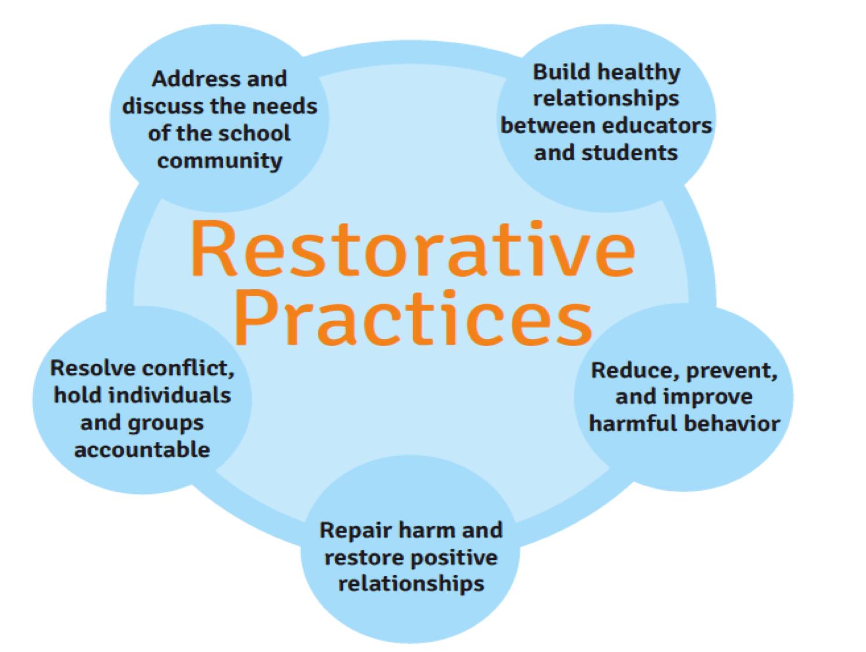 Behavior Intervention (Detention/Restorative Hours)