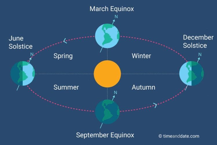 Spring is here; what is it and when does it occur?