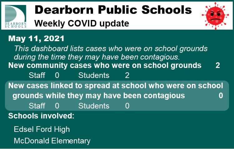 Dearborn Public Schools Weekly COVID update. May 11, 2021.  This dashboard lists cases who were on school grounds during the time they may have been contagious.  New community cases who were on school grounds 2, staff 0, students 2. New cases linked to spread at school who were on school grounds while they may have been contagious 0. Schools involved: Edsel Ford High, McDonald Elementary.